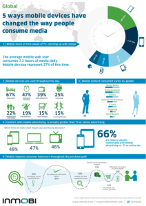 Mobile is outpacing TV - where are you3